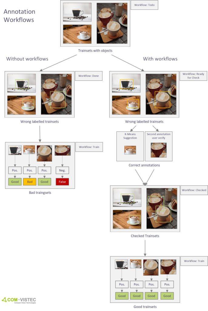Prozess zur Qualitätssicherung -Workflows