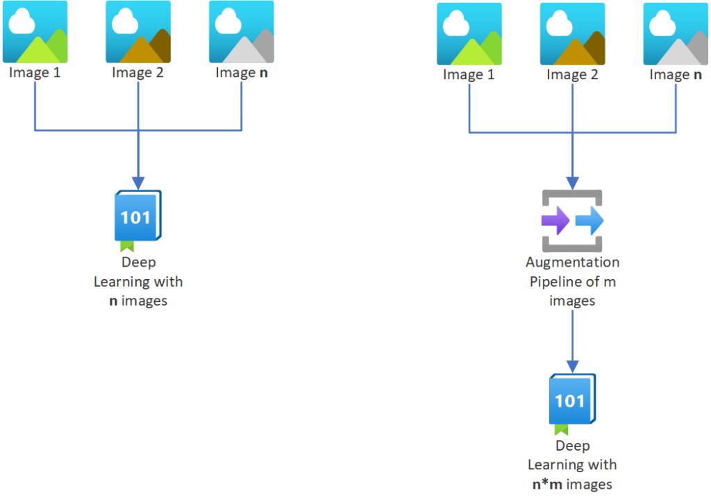 Data Augmentation Multiple