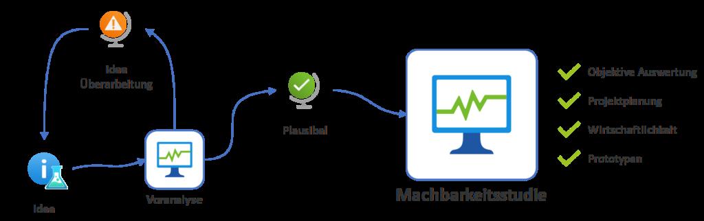 Prozess Machbarkeitsstudie mit Voranalyse